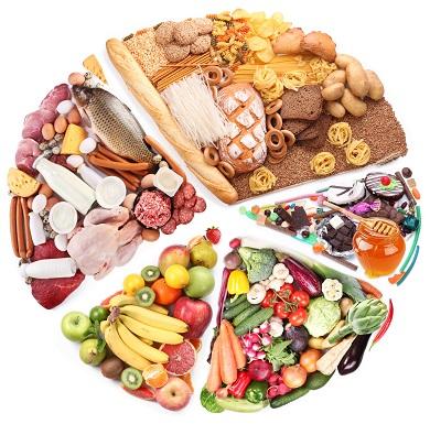 разделение продуктов на 5 групп