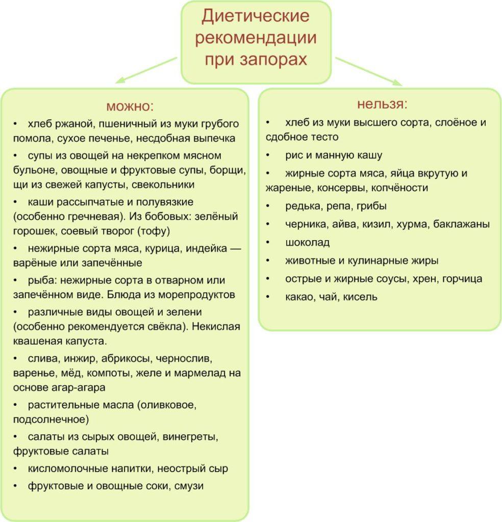 диетические рекомендации