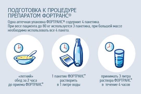подготовка к процедуре препаратом фортранс