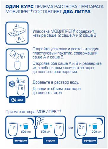 Схема приема мовипреп