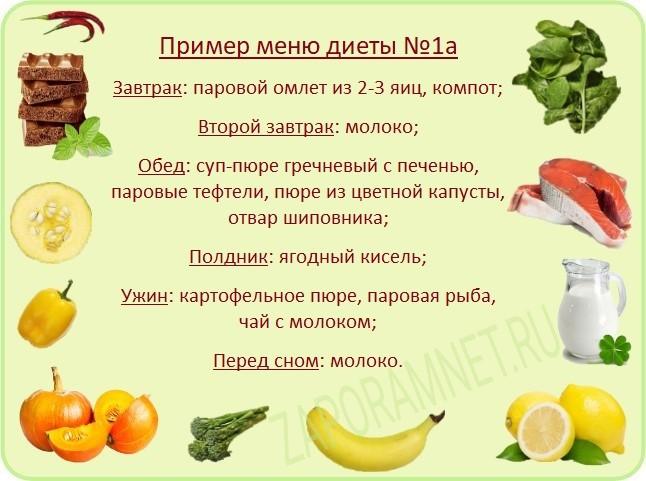 Меню диеты №1а