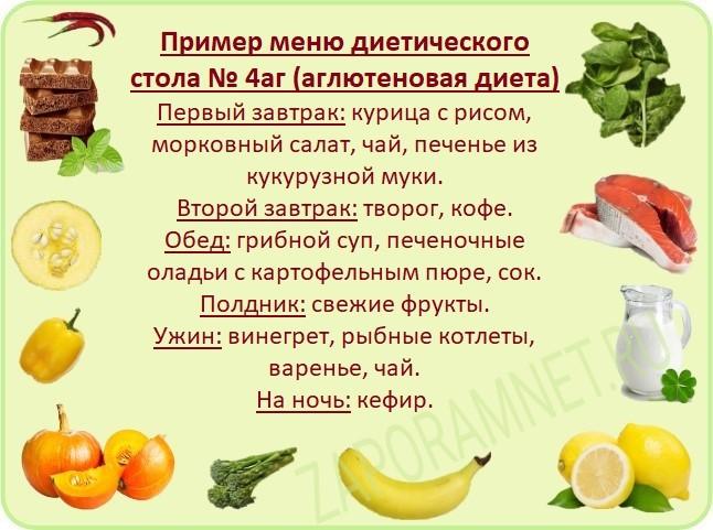 Пример меню аглютеновой диеты